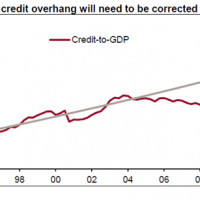 How will China deflate its credit bubble?