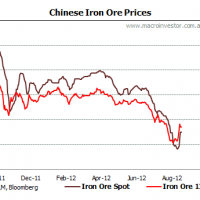Iron ore price cracks the ton