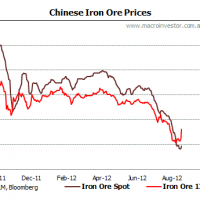An iron ore squeeze