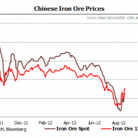 Daily iron ore price