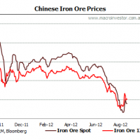 Will QE3 inflate iron ore?