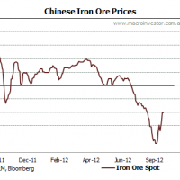 Iron ore price bottom is in