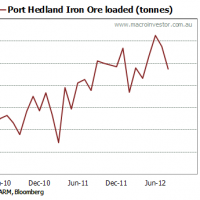 Iron ore volumes showing the pain?