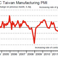 North Asian manufacturing is in recession