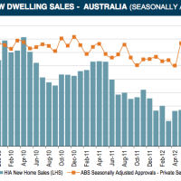 New home sales plunge to new low