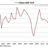 Chinese growth stabilises