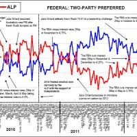 Labor hits the front