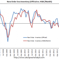 More on China's PMI
