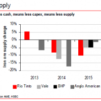 HSBC confirms the iron ore bust is here