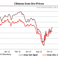 Daily iron ore price update (topping out?)
