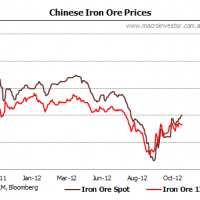 Daily iron ore price update (how high the bounce?)