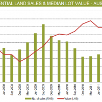 Land sales recovering?