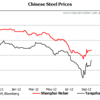 Iron ore price rises strongly