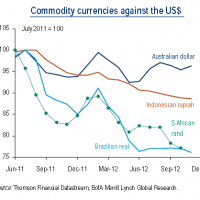 Commodity currencies versus the $US