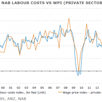Labour prices are yesterday's war