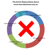 Who's to blame for Dutch disease?