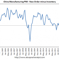 More on China's official PMI