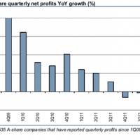 Are Chinese corporate profits set to rebound?