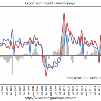 Chinese exports rise