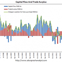 Chinese capital outflow resumes