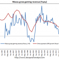 China's casino indicator still weak