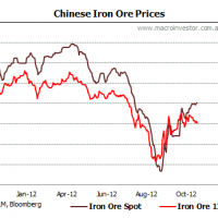 Daily iron ore price update (Chinese ore deluge?)