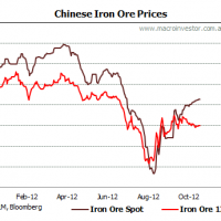 Daily iron ore price update (the MRRT joke that keeps on giving)
