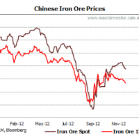 Daily iron ore price update (Nev powers back)