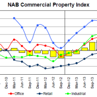 NAB commercial property index deteriorates