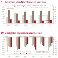 Another dud Xmas for retailers?