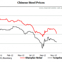 Daily iron ore price update (billionaires to wipe themselves out?)