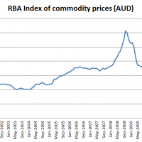 RBA Index of commodity prices dumps again