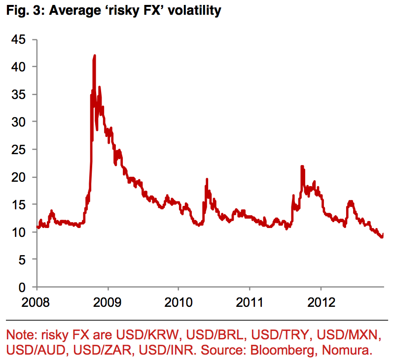 Volatility in indian rupee in forex market