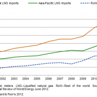 S&P: LNG price convergence in the long term