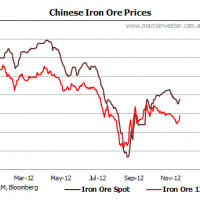 Daily iron ore update (correction over?)