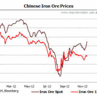 Daily iron ore price update (twirling, twirling, twirling towards freedom!)
