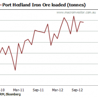Daily iron ore price update (what volume growth?)