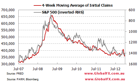 S&P 500 v Jobless Claims