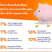 """ING's Financial Wellbeing Index howls """"save"""""""