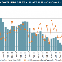 HIA December New Home Sales bounce