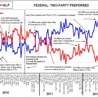 Morgan poll: Parties neck and neck