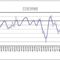 ACCI Investor Confidence plumbs new depths