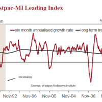 Bill Evans trashes his leading index again
