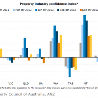 Property insider confidence rises