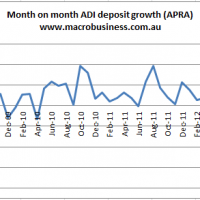 Deposit growth is falling fast