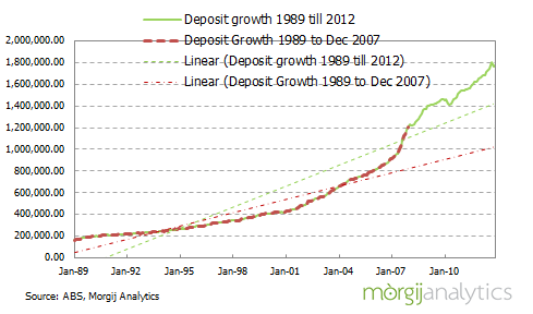 Australian ADI Deposit growth since 1989