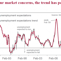 Inflation, unemployment expectations rise