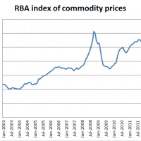 RBA Commodity Price Index rises
