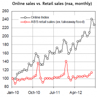 Online trade hints at soft Xmas for retail