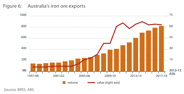Supply or Demand: What Will Weigh on Iron Ore Prices More ...